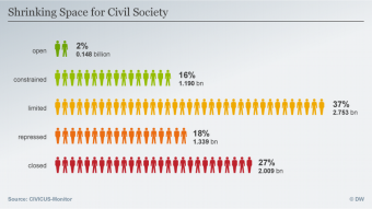 Infographic showing the globally shrinking space for civil society (source: Deutsche Welle)